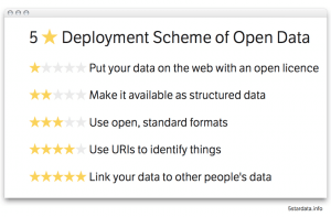 5 Star Scheme of Open Government Data