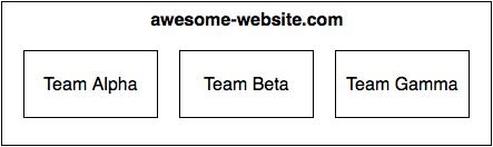 Website Groups
