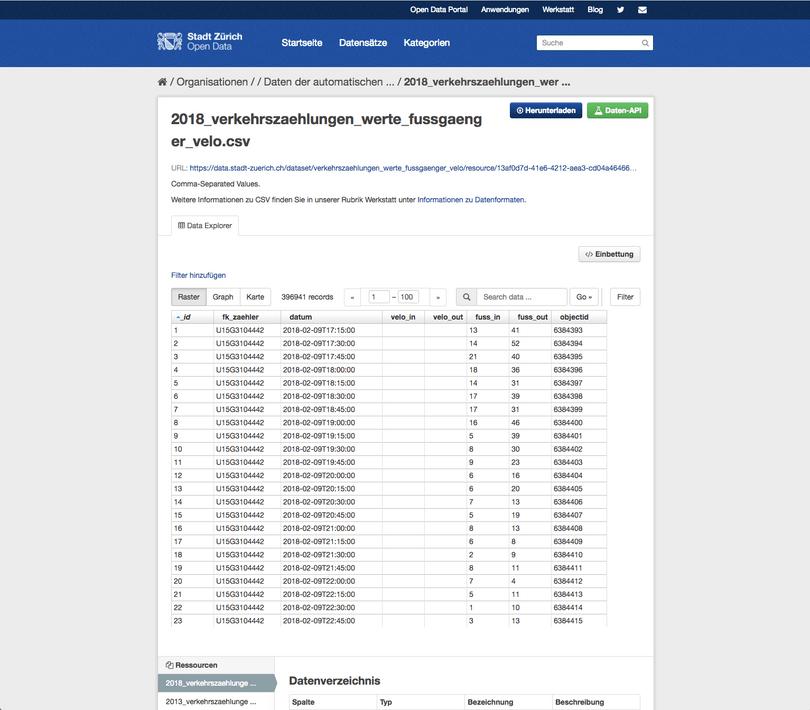 Preview von Daten auf Statistik Stadt Zürich