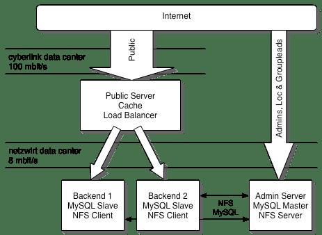 72Stunden Network