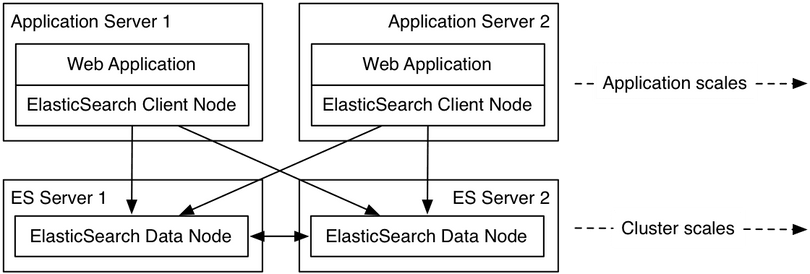 Example of 2 application servers using ElasticSearch data nodes by talking to an embedded client on the same server