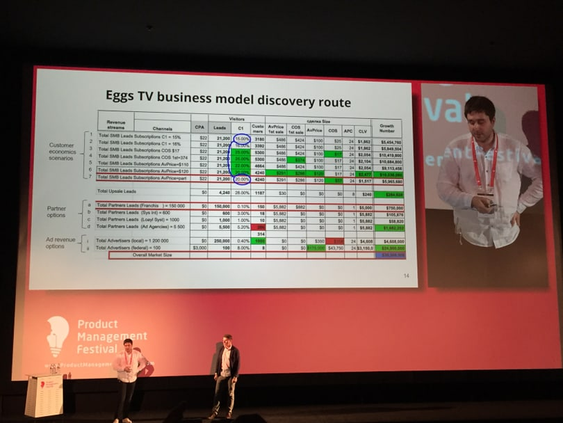 EggsTV business model scenarios analysis