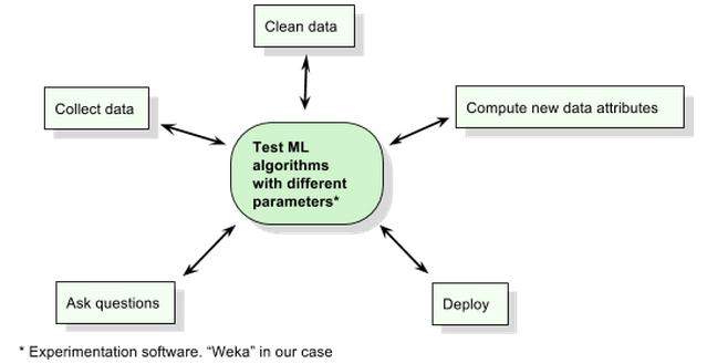 datamining_process