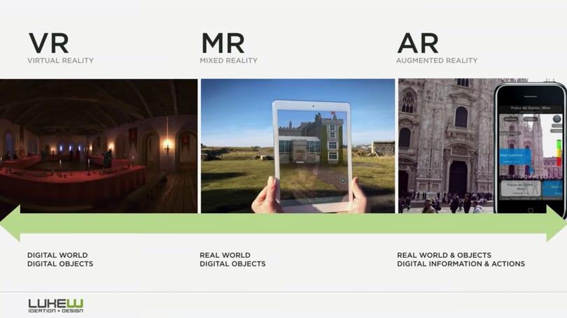 Comparison of Virtual Reality vs. Mixed Reality vs. Augmented Reality