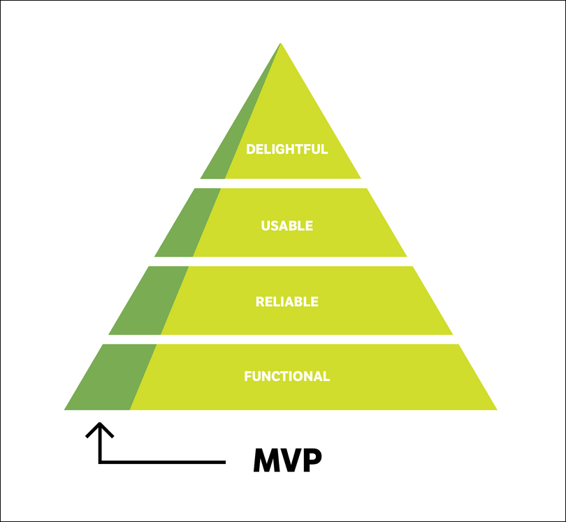 mvp-dimensions