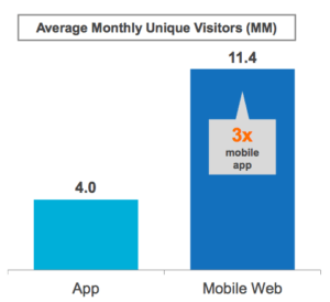 Mobile websites reach 3x more visitors than mobile apps