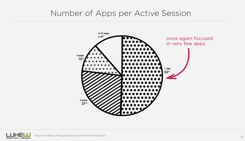 Number of apps per active session