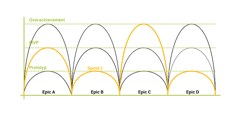 Liip Drupal Wellen-Modell