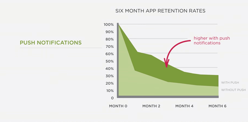 Push notifications are helpful to keep the retention high after the first month