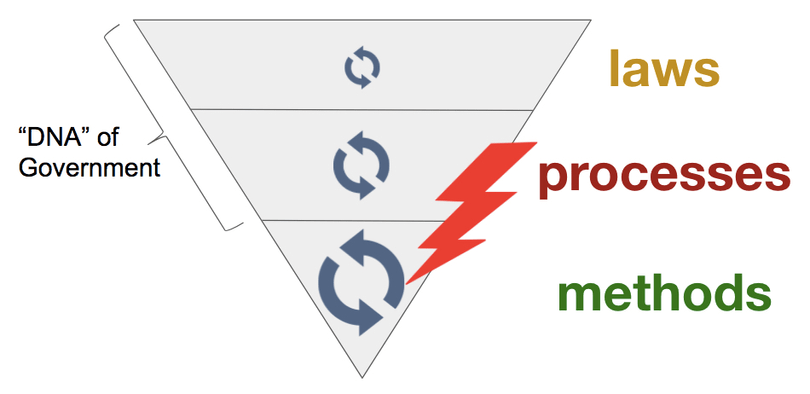 processes-methodsiteration-in-government
