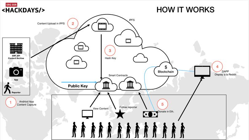 blockchainreporter-overview