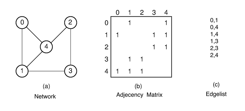 from edge list to adjacency matrix