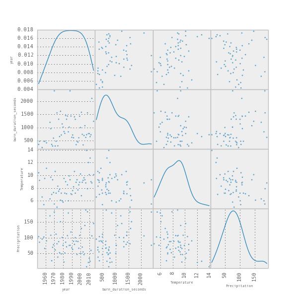 scatterplot-matrix