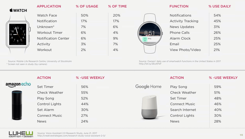 Wrist and voice devices statistics