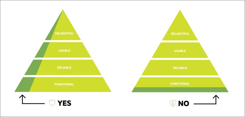 mvp-pyramide