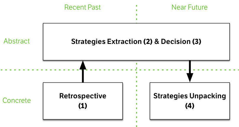 holacracy strategy meeting process