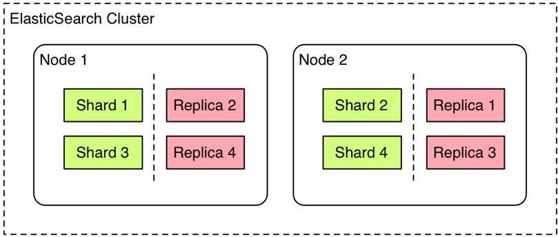Example of a cluster with 2 nodes holding one index with 4 shards and 1 replica shard