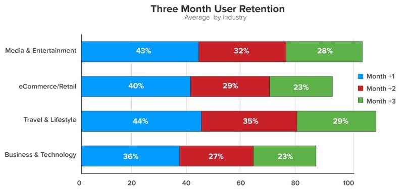Mobile app average retention rate per industry