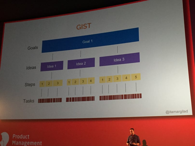 GIST planning overview