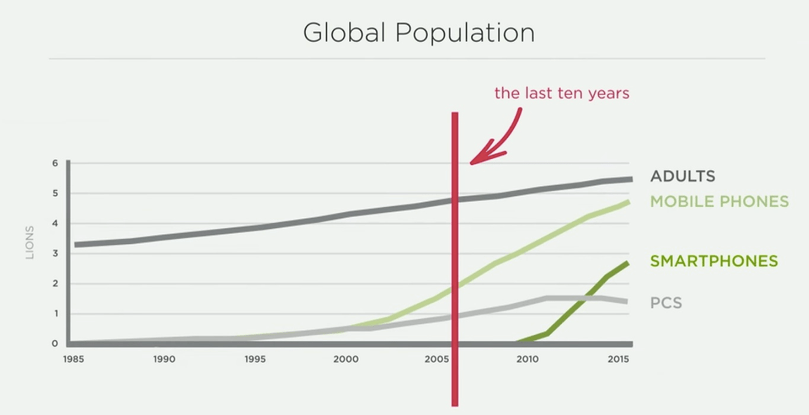 Global population vs. devices
