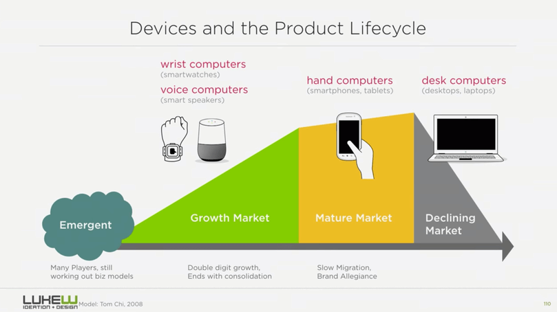 Personal device and product lifecycle