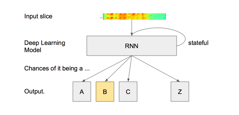 A RNN for speech recognition