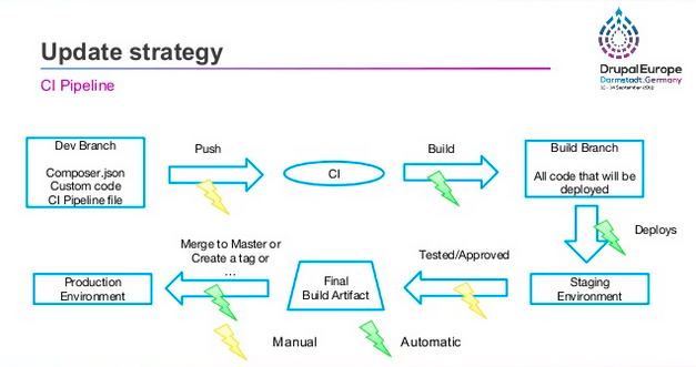 A schema showing the update strategy through all steps from a CI pipeline