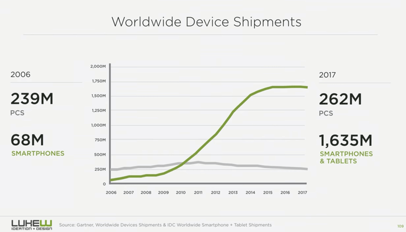 Worldwide PCs and devices shipment