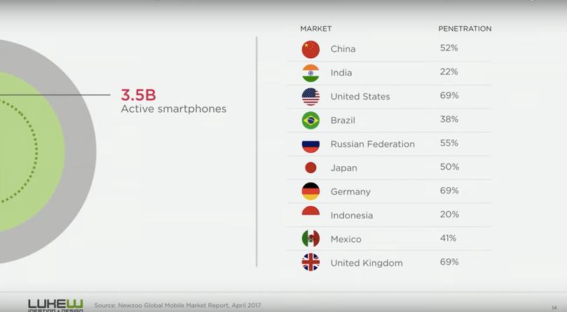 Mobile's market penetration