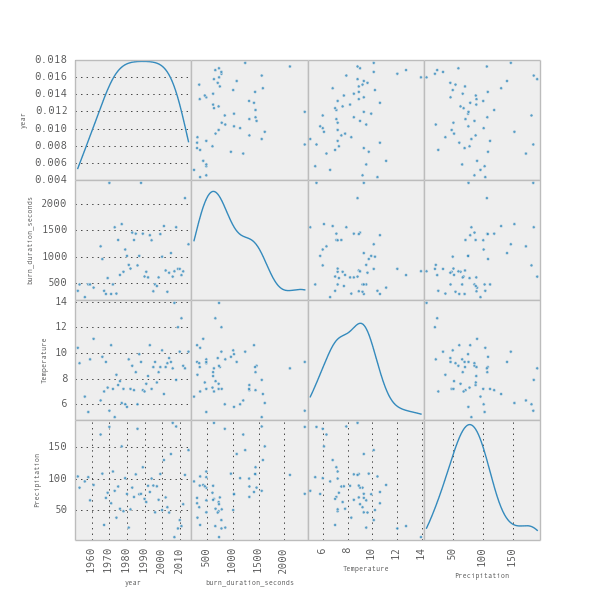 scatterplot-matrix