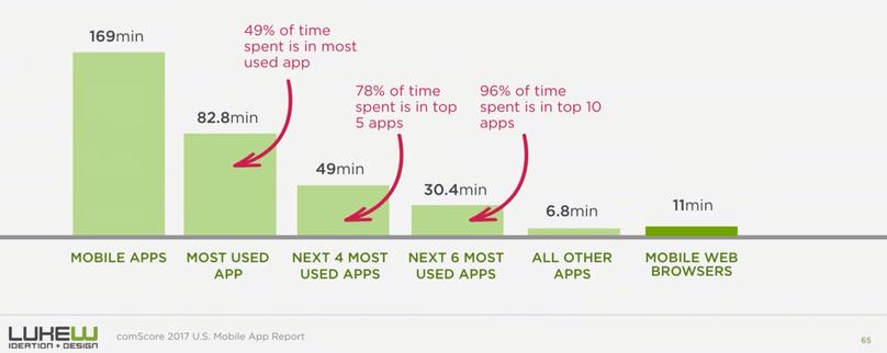 Time spent in native apps vs. mobile web