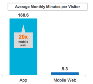 Users spend 20x more time on mobile apps than on mobile websites