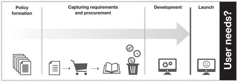 Standard-Prozess, wie Behörden heute IT-Projekte verwalten. Nutzerbedürfnisse kommen an letzter Stelle.
