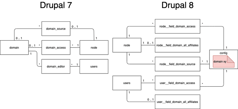 Entity relation diagram of domain records in Drupal 7 and Drupal 8