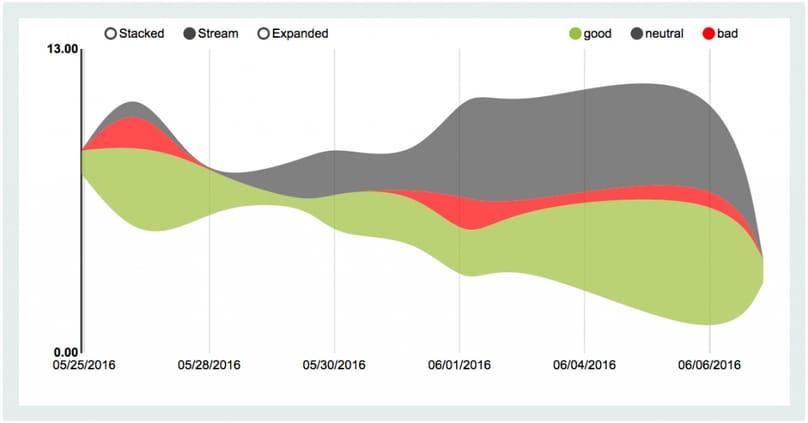 mood-detector-graph1