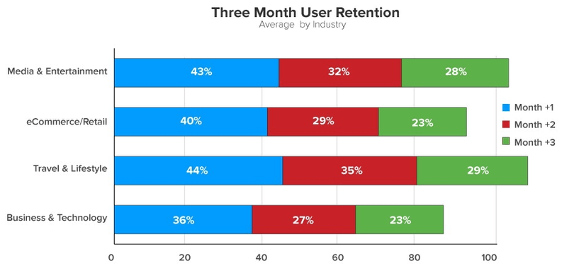 Mobile app average retention rate per industry