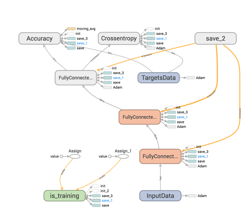 Tensorflow and TFlearn or can deep learning predict if