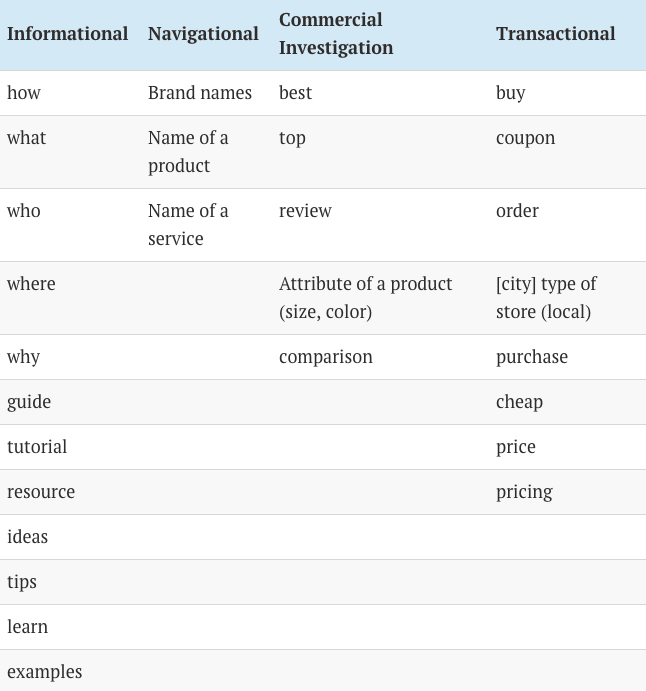 table showing wording used to show user intent