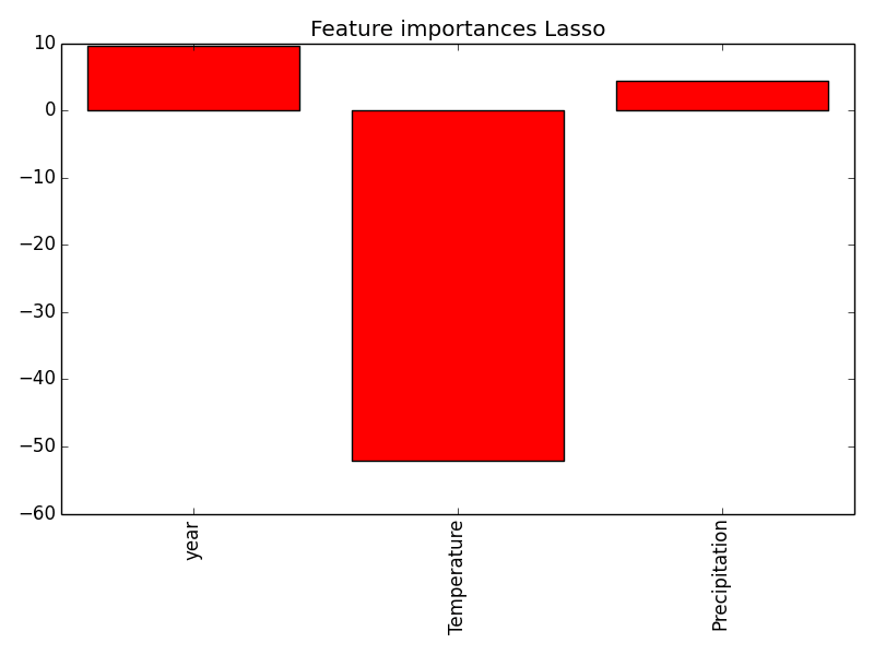 lasso_coefficients