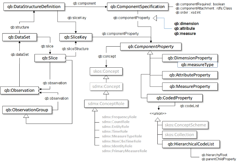 Summary of key terms and their relationship in RDF DataCube