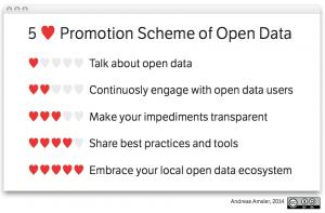 5 Heart Scheme of Open Government Data