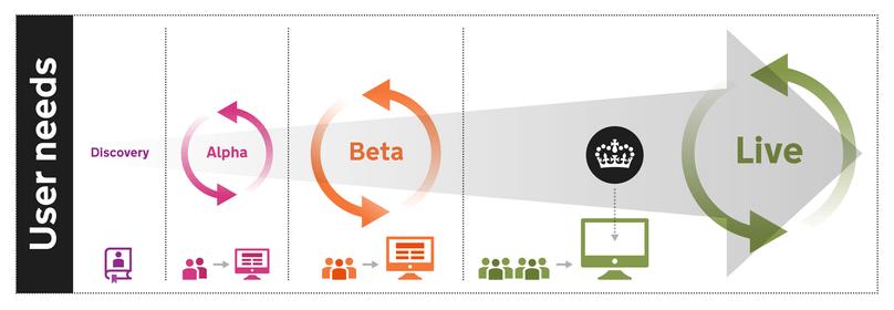 Neuer Prozess, an dessen erster Stelle die Nutzerbedürfnisse als wichtigstes Kriterium stehen. Der Dienst wird in Iterationen gebaut, in Betrieb gesetzt und anhand von Nutzerfeedback weiter angepasst od. erweitert.