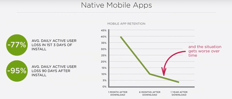 Mobile app usage drop get worse over time
